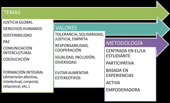 temas valores y metodología
