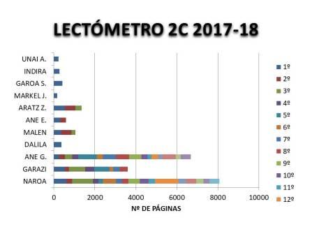 LECTÓMETRO 2C 2017-2018